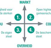 Nederland na Corona in vier scenario's